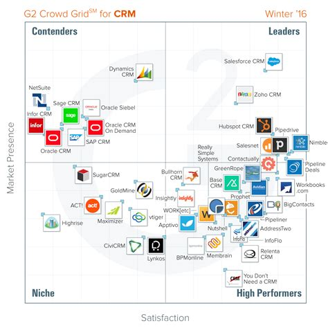 best crm the best crm software according to g2 crowd winter 2016