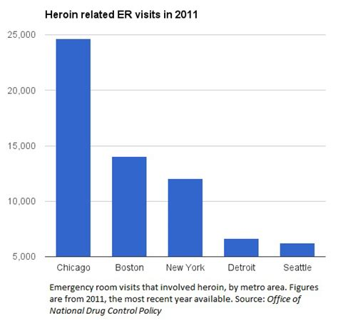 Opiate Detox Chicago by Heroin It S Cheap It S Available And It S Dangerous