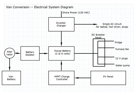 thor motorhome wiring diagram thor free engine image for