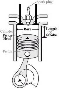 piston cylinder engine diagram piston get free image about wiring diagram