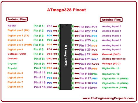 pin diagram description of atmega328 image collections