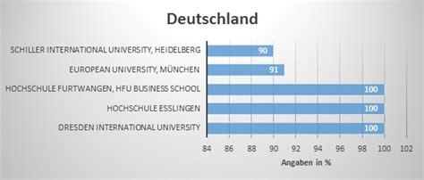 Mba Deutschland by Mba Made In Germany Beliebt Wie Eh Und Je