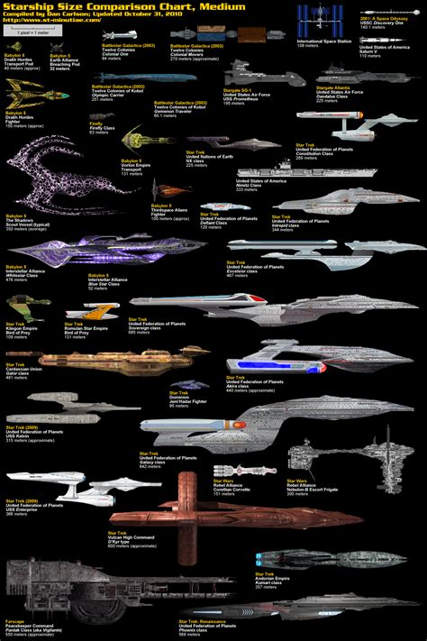 Cool Size starship comparison charts damn cool pictures