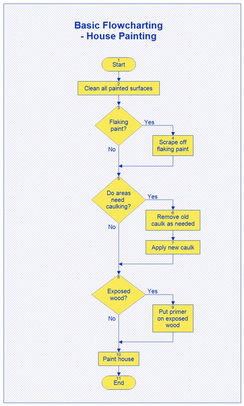 basic programming flowchart basic flowchart house painting