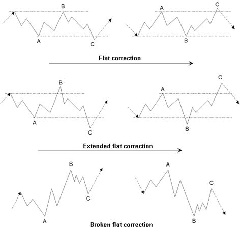 zigzag pattern rule elliott waves simple double and triple zigzag flat