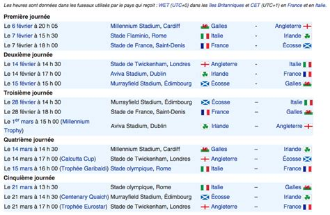 Calendrier J O Tournoi Des Six Nations Football Tennis Vid 233 Os Actualit 233