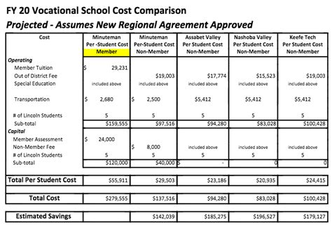 lincoln tech tuition cost voc tech offers cost comparisons