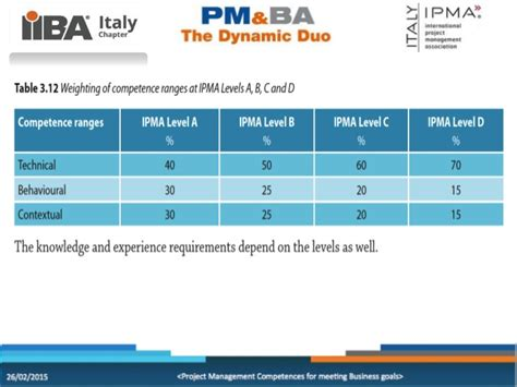 Ip Mba Result by 01 Pm Ba Ipma Italy Giuseppe Pugliese 260215