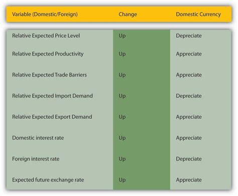 commercial model rates short run determinants of exchange rates