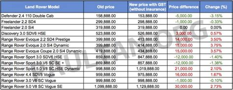 gst land rover s new prices some up some