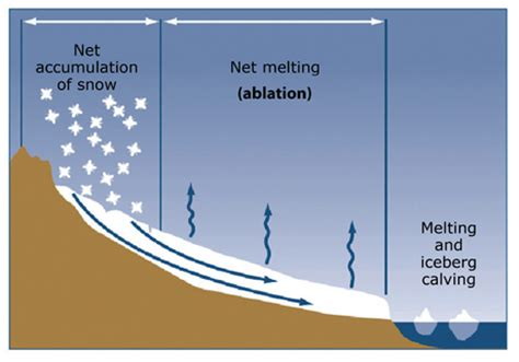 diagram of a glacier 28 july 2011 for hobos and how do glaciers