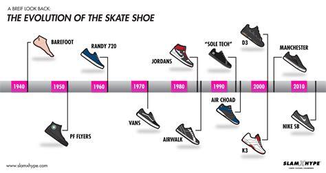 nike basketball shoes timeline nike shoes history timeline