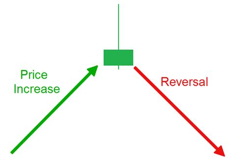 candlestick pattern shooting star how to day trade the shooting star candlestick pattern