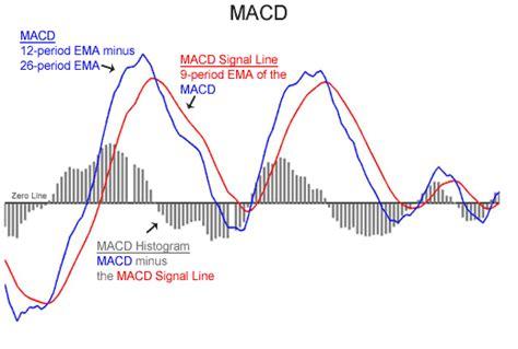 media mobile adattiva meaning of macd basics of market