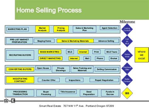 sell it yourself retired and seasoned realtor shares the secrets to successfully selling your home on your own without the help of an books smart real estate listing slides