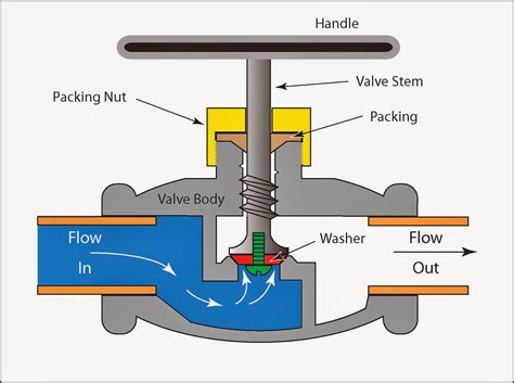 valve diagram valve stem diagram valve free engine image for user