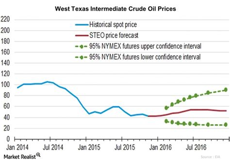 oil prices new low barrel oil prices forex trading