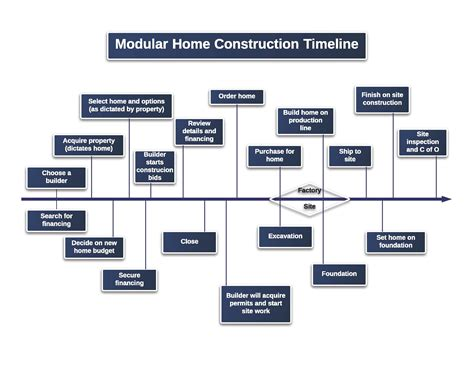home construction timeline pictures to pin on