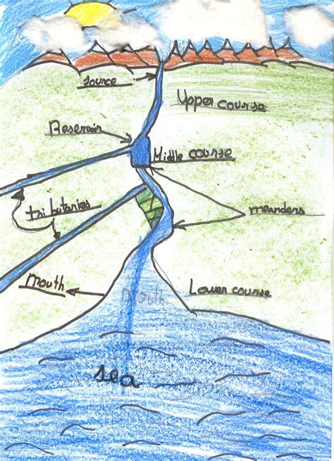 sections of a river ceip le 243 n felipe
