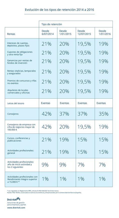 irpf tabla uruguay 2016 tabla de irpf 2016 en uruguay tabla de porcentaje de irpf