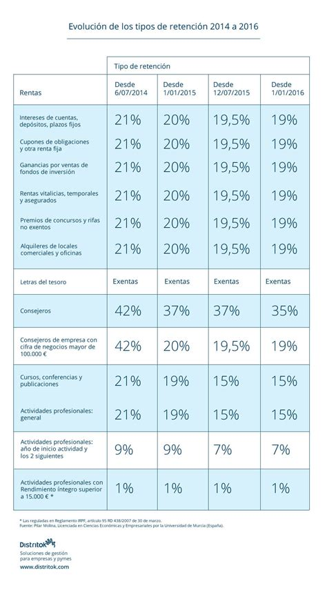 devolucion de irpf fecha en 2016 en uruguay tabla de irpf 2016 en uruguay tabla de porcentaje de irpf