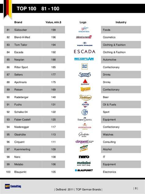 DeBrand 2011   TOP 100 German Brands