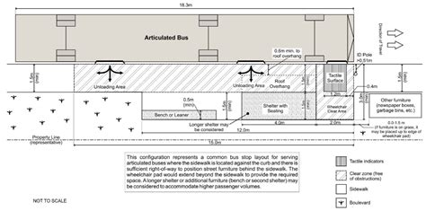 design guidelines for bus stops the south fraser blog city of langley accessible sidewalk
