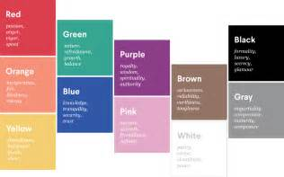 best colors for how to choose the best colors for your presentations
