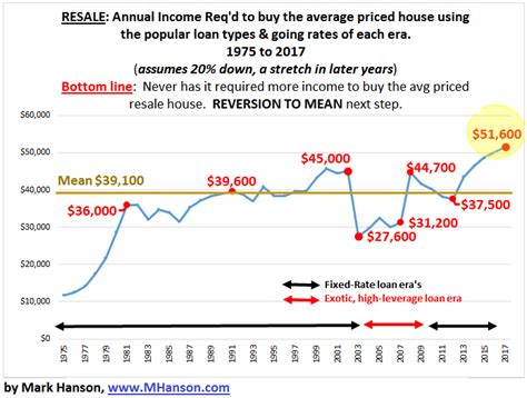 annual income to buy a house 3 24 hanson bubble 2 0 houses never more expensive for end user m hanson advisors