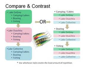 Structure Of Compare And Contrast Essay by Types Of Essays Formal And Informal
