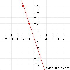 slope from a graph determining slope from a graph worksheet wyzant resources