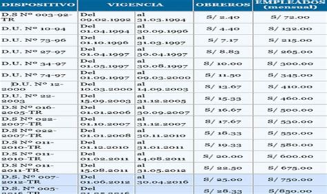 valor iva minimo 2016 uruguay valor del sueldo minimo nacional uruguayo en 2015 autos post