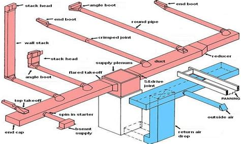 home hvac duct design designing basement hvac air duct design fresh air intake
