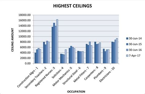 Occupation Ceiling by Review Of The Skilled Occupations List Sol 2012 2017