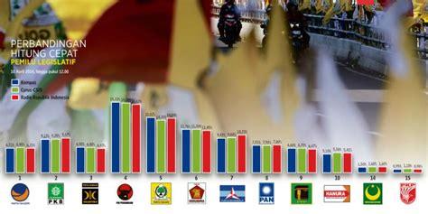 rekap hasil pemilu di dki selasa perhitungan suara pileg di dki rung kompas com