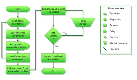 excel flow template best photos of excel project flow charts templates