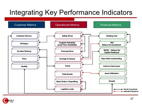 sales key performance indicators template operations strategy
