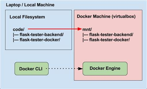 docker compose l stack docker and docker compose for local development and