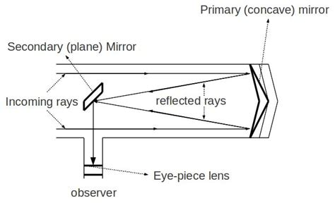 telescope diagram reflecting telescope diagram www pixshark images