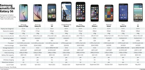 comparison of mobile phones image gallery smartphone timeline