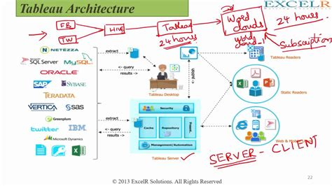 Tableau Architecture by Part 4 Tableau Server Architecture Key Processes