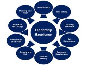 Question 02 which of the management skills do you think would be