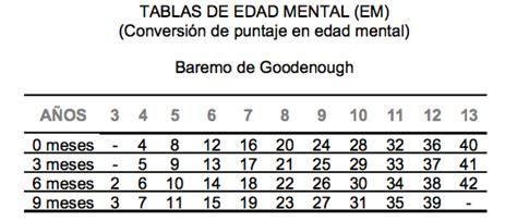 edad de test mental newhairstylesformen2014 com i 241 aki celaya tutorial 1 test de goodenogh aplicaci 243 n y