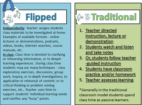 the flipped classroom the second principle