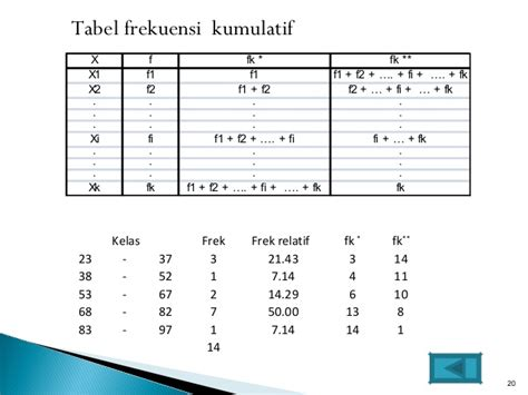 cara membuat tabel distribusi frekuensi ppt materi distribusi frekuensi 1
