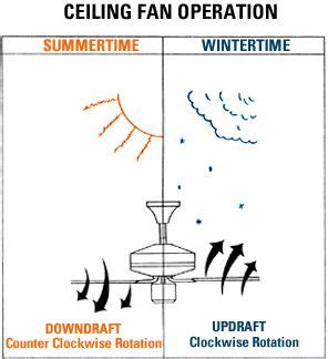 fan rotation in winter ceiling fan direction in summer vs winter to b