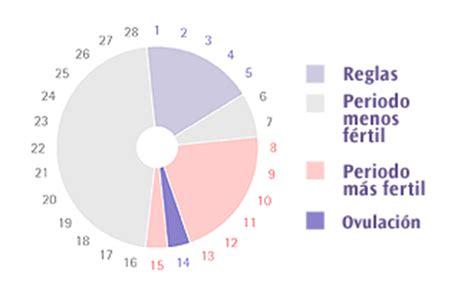 Calendario Para Quedar Embarazada Fase L 250 Tea Quedar Embarazada
