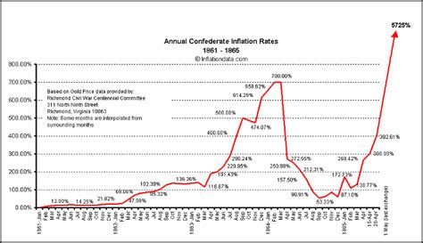Inflation Table by Confederate Inflation Rates 1861 1865