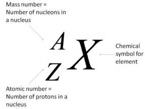 Definition Of Protons In Chemistry O Level Chemistry Atomic Structure