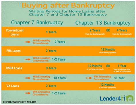 buying a house after bankruptcy chapter 7 buying a house after bankruptcy chapter 13 28 images 8 important factors on filing
